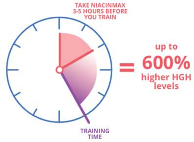NiacinMax how to use